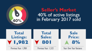 Burnaby and Vancouver Real Estate Market Stats - March 2017