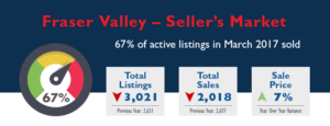 Fraser Valley Real Estate Market Stats - March 2017