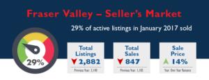 Fraser Valley Real Estate Market Stats - January 2017