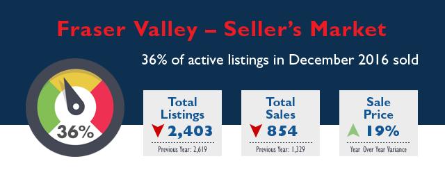 Fraser Valley Real Estate Market Stats - December 2016