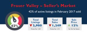 Fraser Valley Real Estate Market Stats - February 2017