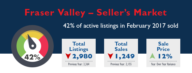 Fraser Valley Real Estate Market Stats - February 2017