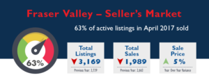 Fraser Valley Real Estate Market Stats - April 2017