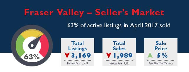 Fraser Valley Real Estate Market Stats - April 2017