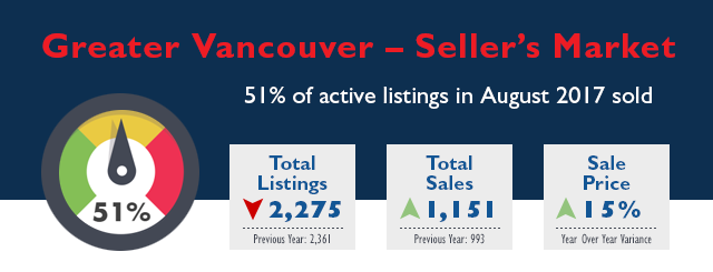Greater Vancouver Real Estate Market Stats - August 2017