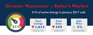 Greater Vancouver Real Estate Market Stats - January 2017