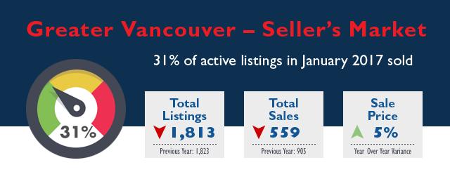 Greater Vancouver Real Estate Market Stats - December 2016