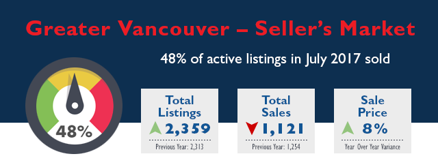 Greater Vancouver Real Estate Market Stats - July 2017
