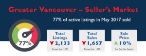 Greater Vancouver Real Estate Stats - May 2017