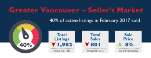 Greater Vancouver Real Estate Market Stats - February 2017