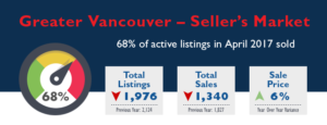 Greater Vancouver Real Estate Market Stats - April 2017