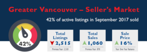 Greater Vancouver Real Estate Market Stats - September 2017