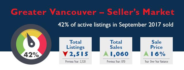 Greater Vancouver Real Estate Market Stats - September 2017