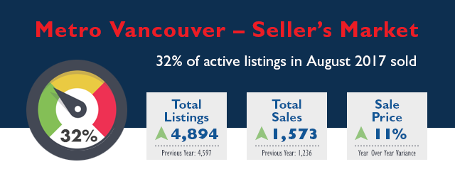 Metro Vancouver Real Estate Market Stats - August 2017