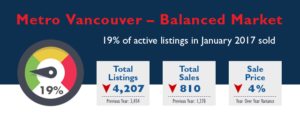 Metro Vancouver Real Estate Market Stats - January 2017