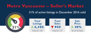Metro Vancouver Real Estate Market Stats - December 2016