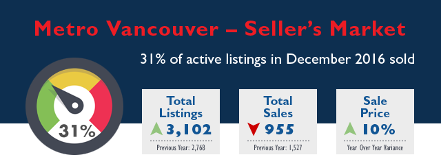 Metro Vancouver Real Estate Market Stats - December 2016