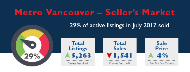 Metro Vancouver Real Estate Market Stats - July 2017