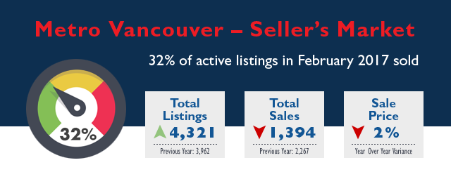 Metro Vancouver Real Estate Market Stats - February 2017