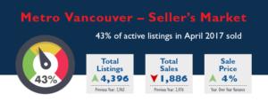 Metro Vancouver Real Estate Market Stats - April 2017