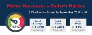 Metro Vancouver Real Estate Market Stats - September 2017