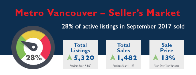 Metro Vancouver Real Estate Market Stats - September 2017